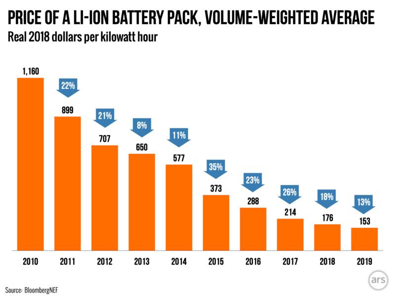 battery prices decreasing
